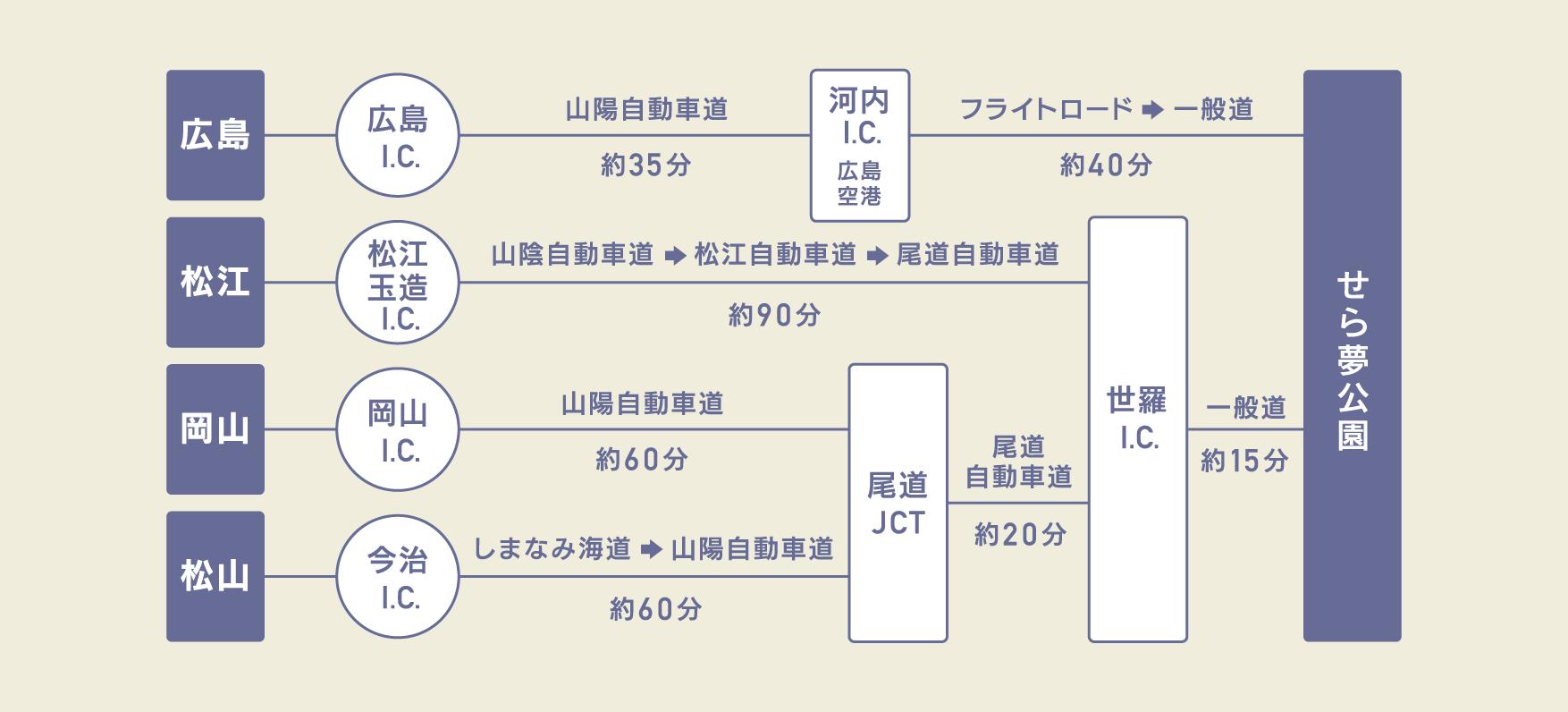 access_chart